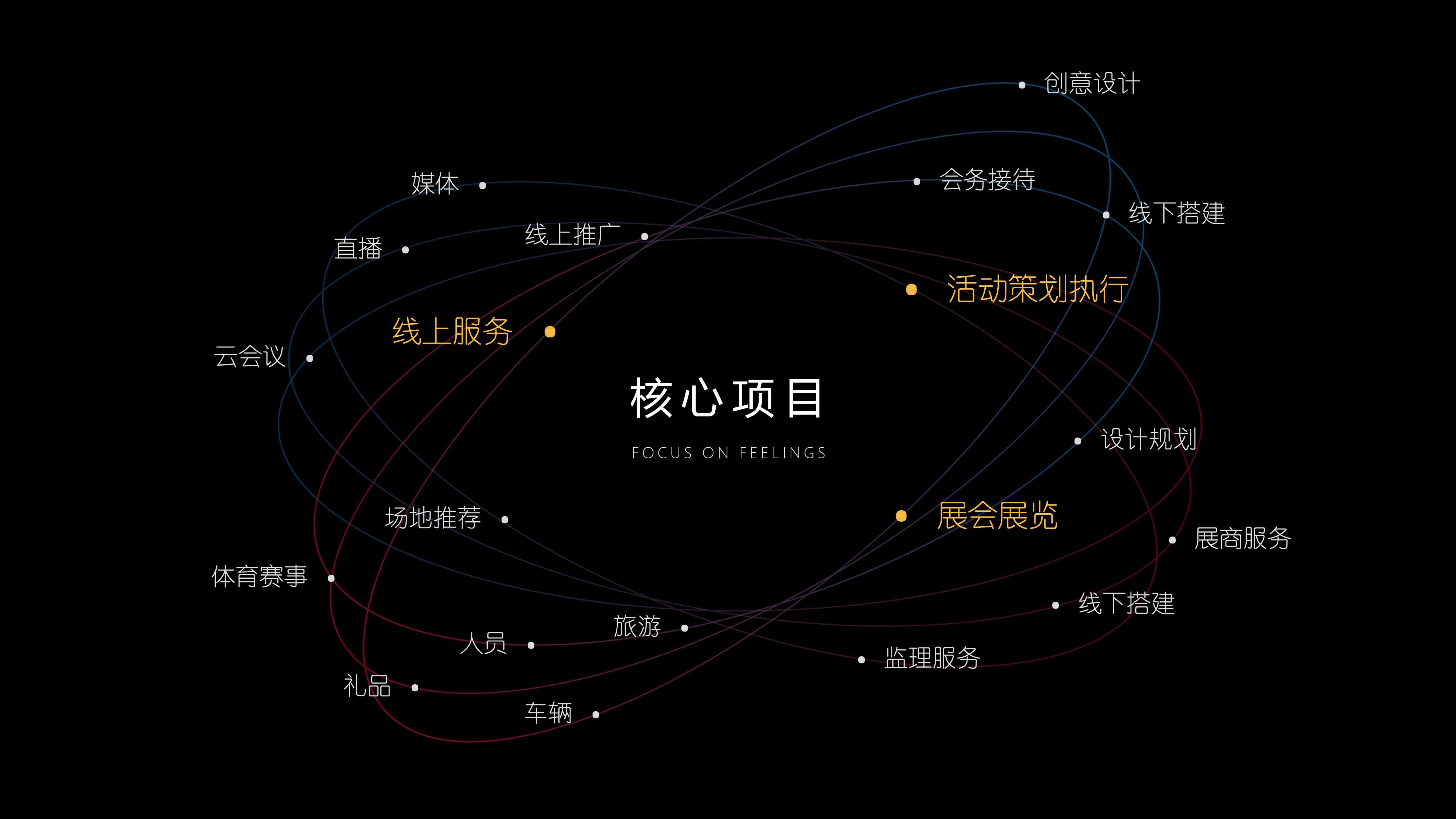 杭州伍方会议服务有限公司核心服务项目