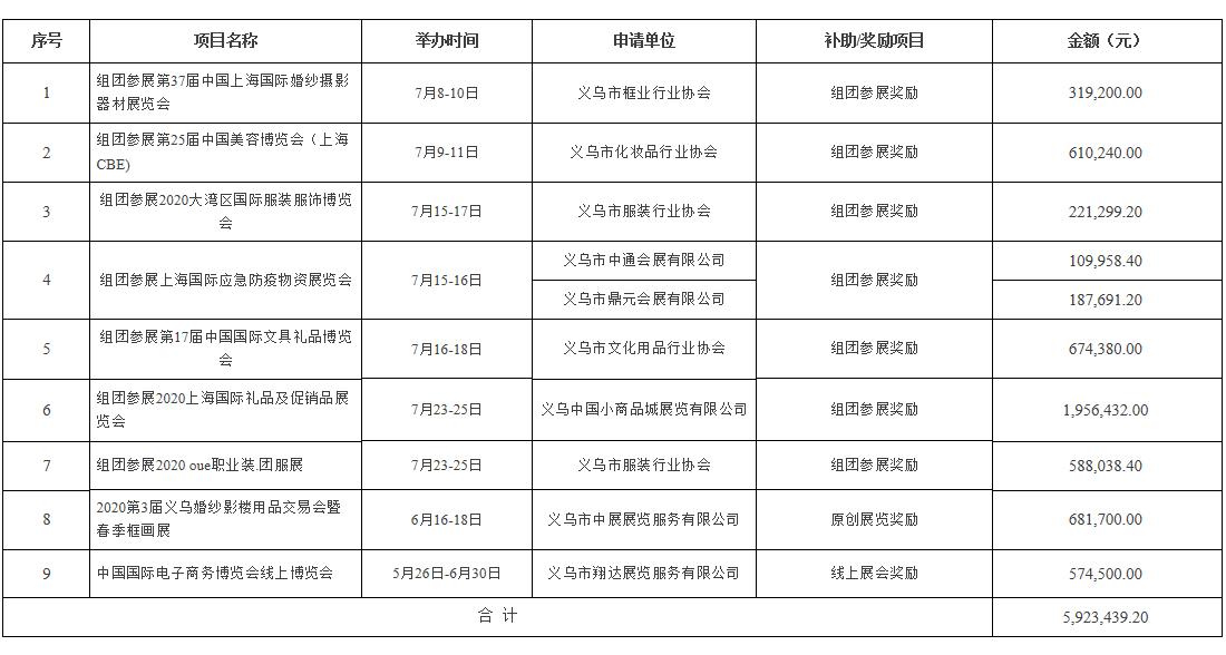 义乌市2020年第五批会展业发展专项资金拟使用情况公