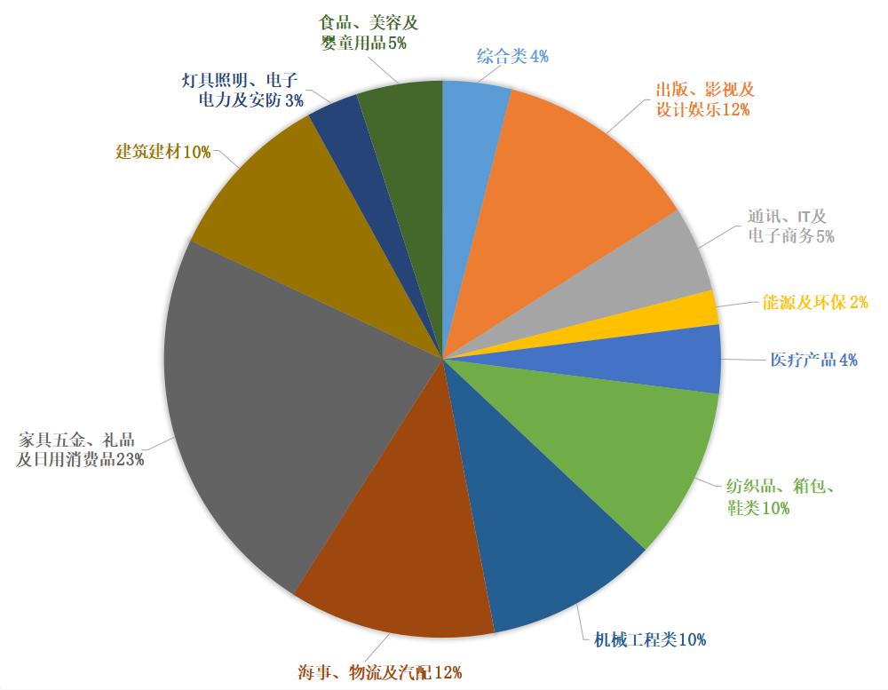 2020年浙江省会展促进计划行业分布
