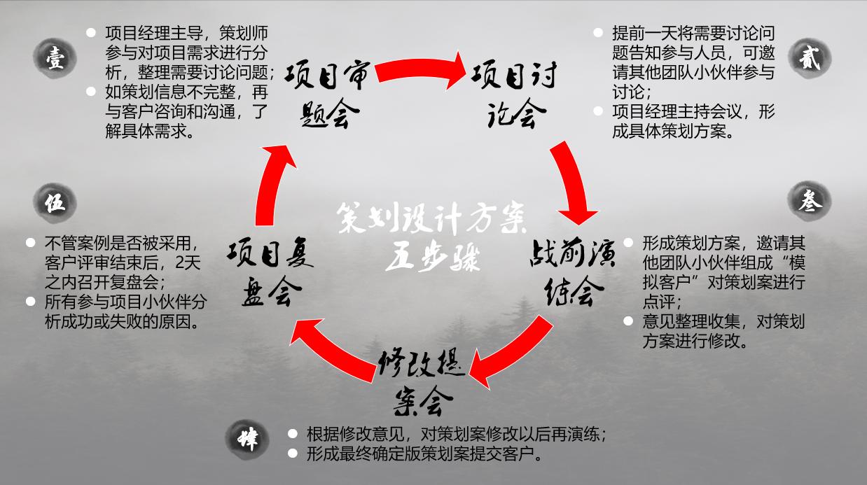 策划活动方案五个步骤