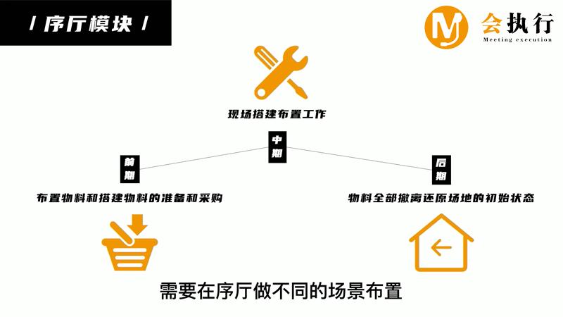 会议活动执行十大模块(五)序厅模块
