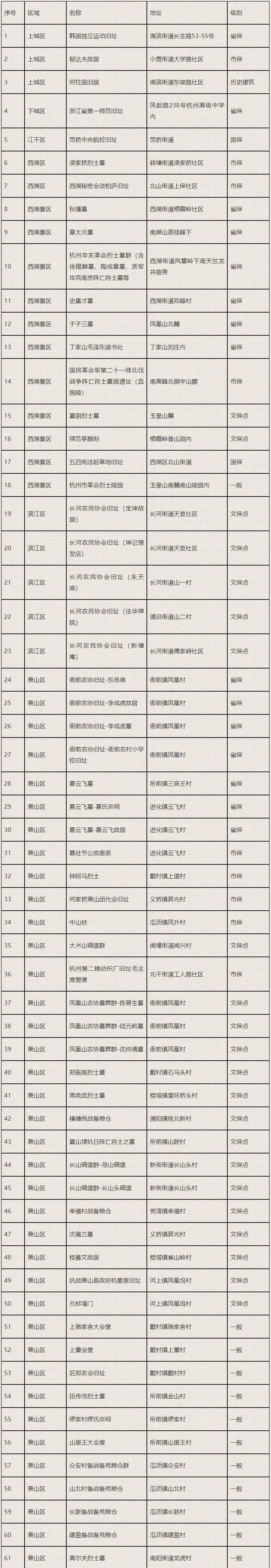杭州市不可移动革命文物名录