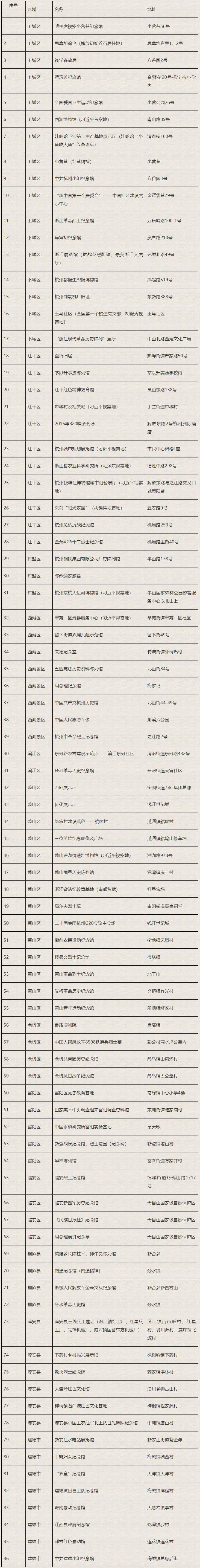 杭州市红色资源名录