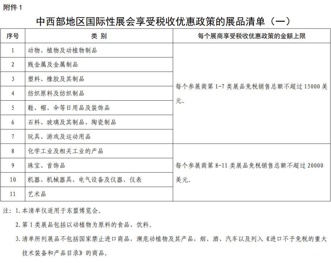 中西部地区国际性展会享受税收优惠政策的展品清单(一)