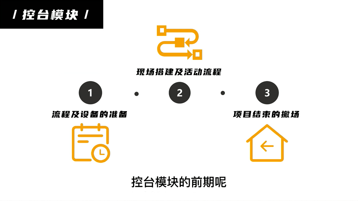 会议活动执行十大模块(七)控台模块