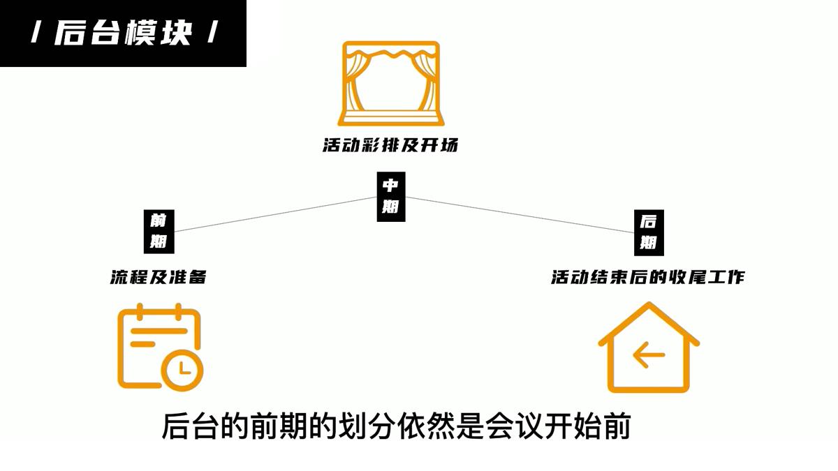 会议活动执行十大模块(八)后台模块