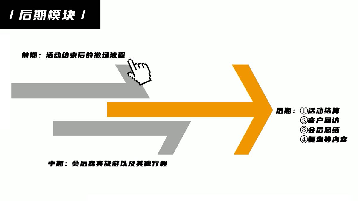 会议活动执行十大模块(十)后期模块